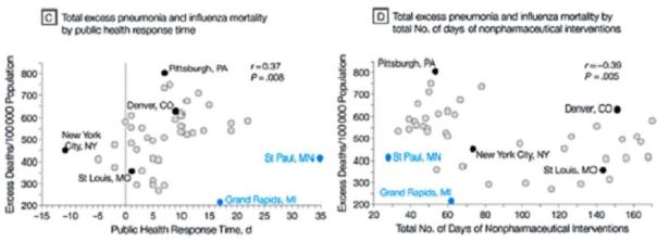 C: Mortality vs. time to intervention.  D: Mortality vs. length of intervention